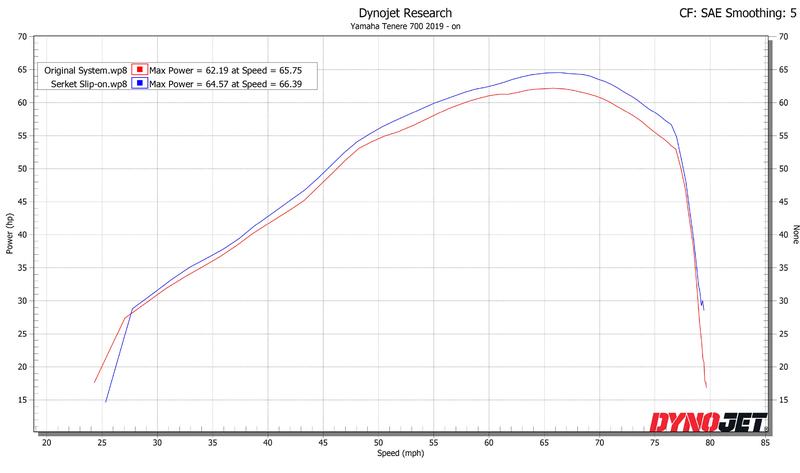 Silencieux SCORPION Serket Parallel titane/casquette ABS noir Yamaha Tenere 700